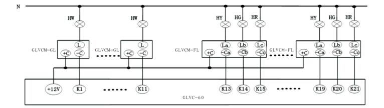 1 产品简介 1.1 产品概述   GLVCM-GL、FL系列智能消谐滤波电力电容模块是扬州格勒电气有限公司采用物联网技术、最新电气技术、智能测控技术自主研制而成的最新一代消谐滤波及无功补偿产品,已通过国家3C认证,具有智能化、小型化、网络化等特点,是低压电力无功自动补偿技术的重大突破。可灵活使用于低压无功补偿的各种场合,改变了传统谐波治理及无功自动补偿设备的结构模式,其性能可靠、装配方便、操作简单、维护简便。本模块能准确进行过零投入和过零切除,开、关时无涌流、并对谐波具有又有效的抑制作用,工作期间能耗